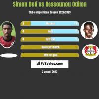 Simon Deli vs Kossounou Odilon h2h player stats