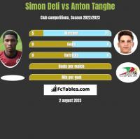 Simon Deli vs Anton Tanghe h2h player stats