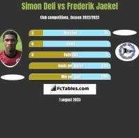 Simon Deli vs Frederik Jaekel h2h player stats