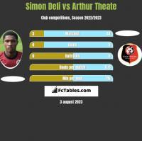 Simon Deli vs Arthur Theate h2h player stats
