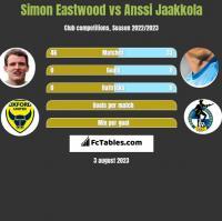 Simon Eastwood vs Anssi Jaakkola h2h player stats