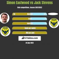 Simon Eastwood vs Jack Stevens h2h player stats