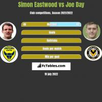 Simon Eastwood vs Joe Day h2h player stats