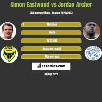 Simon Eastwood vs Jordan Archer h2h player stats