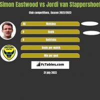 Simon Eastwood vs Jordi van Stappershoef h2h player stats