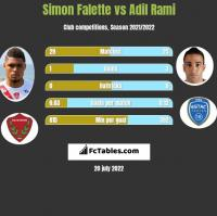 Simon Falette vs Adil Rami h2h player stats