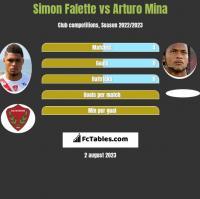 Simon Falette vs Arturo Mina h2h player stats