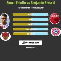 Simon Falette vs Benjamin Pavard h2h player stats