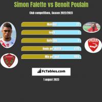 Simon Falette vs Benoit Poulain h2h player stats