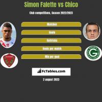 Simon Falette vs Chico h2h player stats