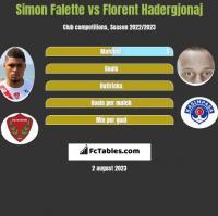 Simon Falette vs Florent Hadergjonaj h2h player stats