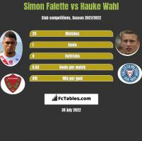 Simon Falette vs Hauke Wahl h2h player stats