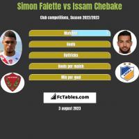 Simon Falette vs Issam Chebake h2h player stats