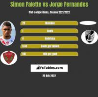 Simon Falette vs Jorge Fernandes h2h player stats
