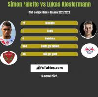 Simon Falette vs Lukas Klostermann h2h player stats