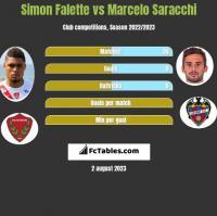 Simon Falette vs Marcelo Saracchi h2h player stats