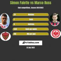 Simon Falette vs Marco Russ h2h player stats