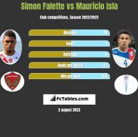 Simon Falette vs Mauricio Isla h2h player stats