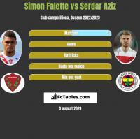Simon Falette vs Serdar Aziz h2h player stats