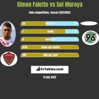 Simon Falette vs Sei Muroya h2h player stats