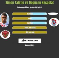 Simon Falette vs Dogucan Haspolat h2h player stats