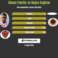 Simon Falette vs Bugra Cagiran h2h player stats