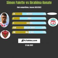 Simon Falette vs Ibrahima Konate h2h player stats