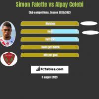 Simon Falette vs Alpay Celebi h2h player stats