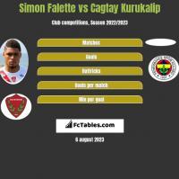 Simon Falette vs Cagtay Kurukalip h2h player stats