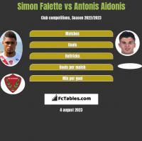 Simon Falette vs Antonis Aidonis h2h player stats