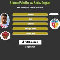 Simon Falette vs Baris Dogan h2h player stats