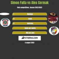 Simon Falta vs Ales Cermak h2h player stats