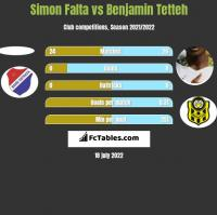 Simon Falta vs Benjamin Tetteh h2h player stats
