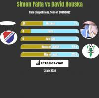 Simon Falta vs David Houska h2h player stats