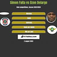 Simon Falta vs Dzon Delarge h2h player stats