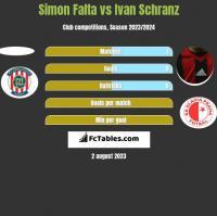 Simon Falta vs Ivan Schranz h2h player stats
