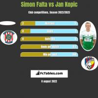 Simon Falta vs Jan Kopic h2h player stats