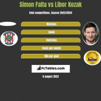 Simon Falta vs Libor Kozak h2h player stats