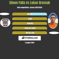 Simon Falta vs Lukas Gressak h2h player stats