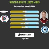Simon Falta vs Lukas Julis h2h player stats