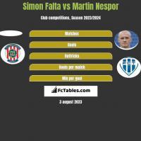Simon Falta vs Martin Nespor h2h player stats