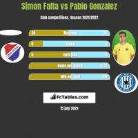 Simon Falta vs Pablo Gonzalez h2h player stats