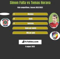 Simon Falta vs Tomas Horava h2h player stats