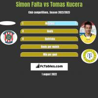 Simon Falta vs Tomas Kucera h2h player stats