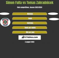 Simon Falta vs Tomas Zahradnicek h2h player stats