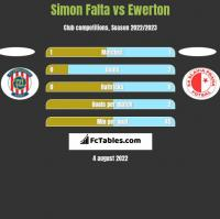 Simon Falta vs Ewerton h2h player stats