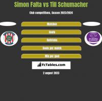 Simon Falta vs Till Schumacher h2h player stats