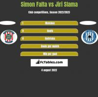Simon Falta vs Jiri Slama h2h player stats