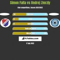 Simon Falta vs Ondrej Zmrzly h2h player stats