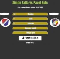 Simon Falta vs Pavel Sulc h2h player stats